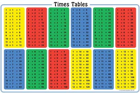 the importance of knowing times tables